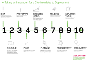 Cities Innovations: 10 Steps from Idea to Deployment